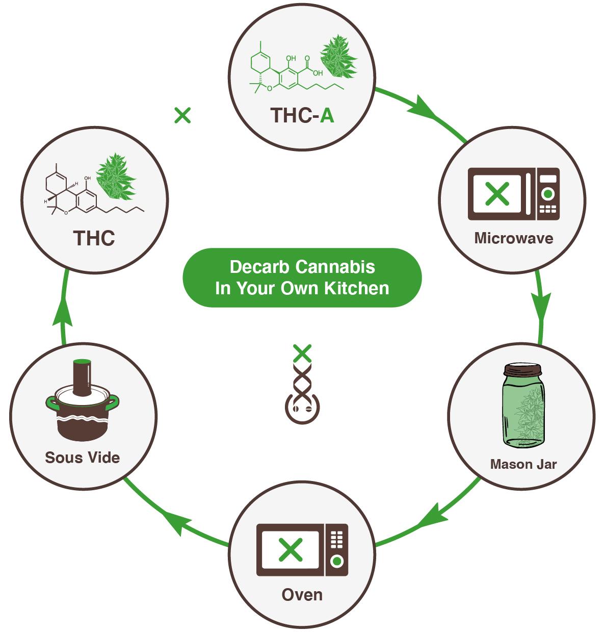 cannabis decarboxyleren amsterdam geneitcs